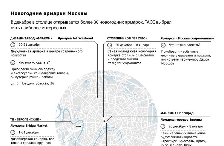 Новогодние ярмарки Москвы