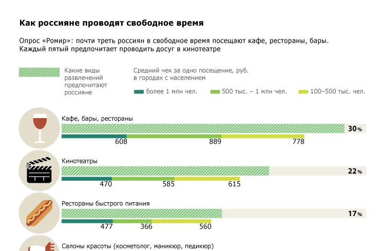 Как россияне проводят свободное время