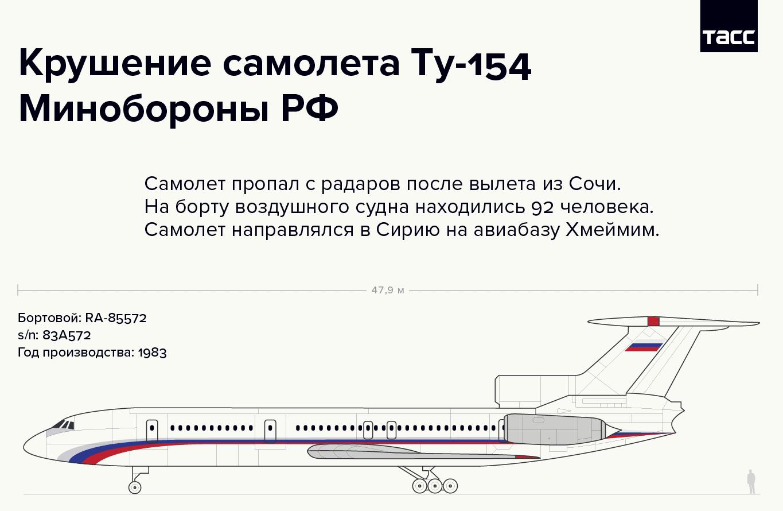 Крушение самолета Ту-154 Минобороны РФ. Инфографика