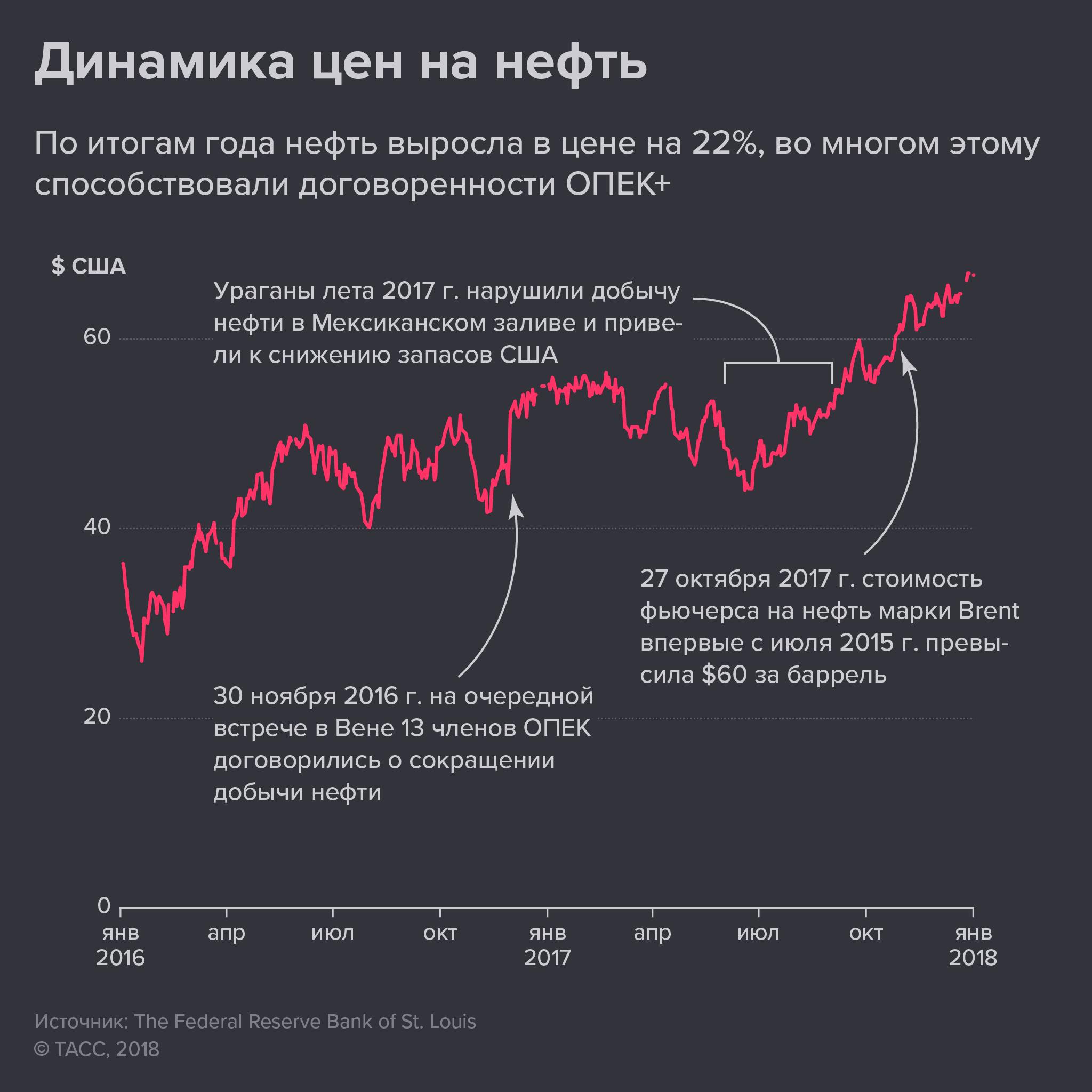 Как менялась цена на нефть в 2017 году