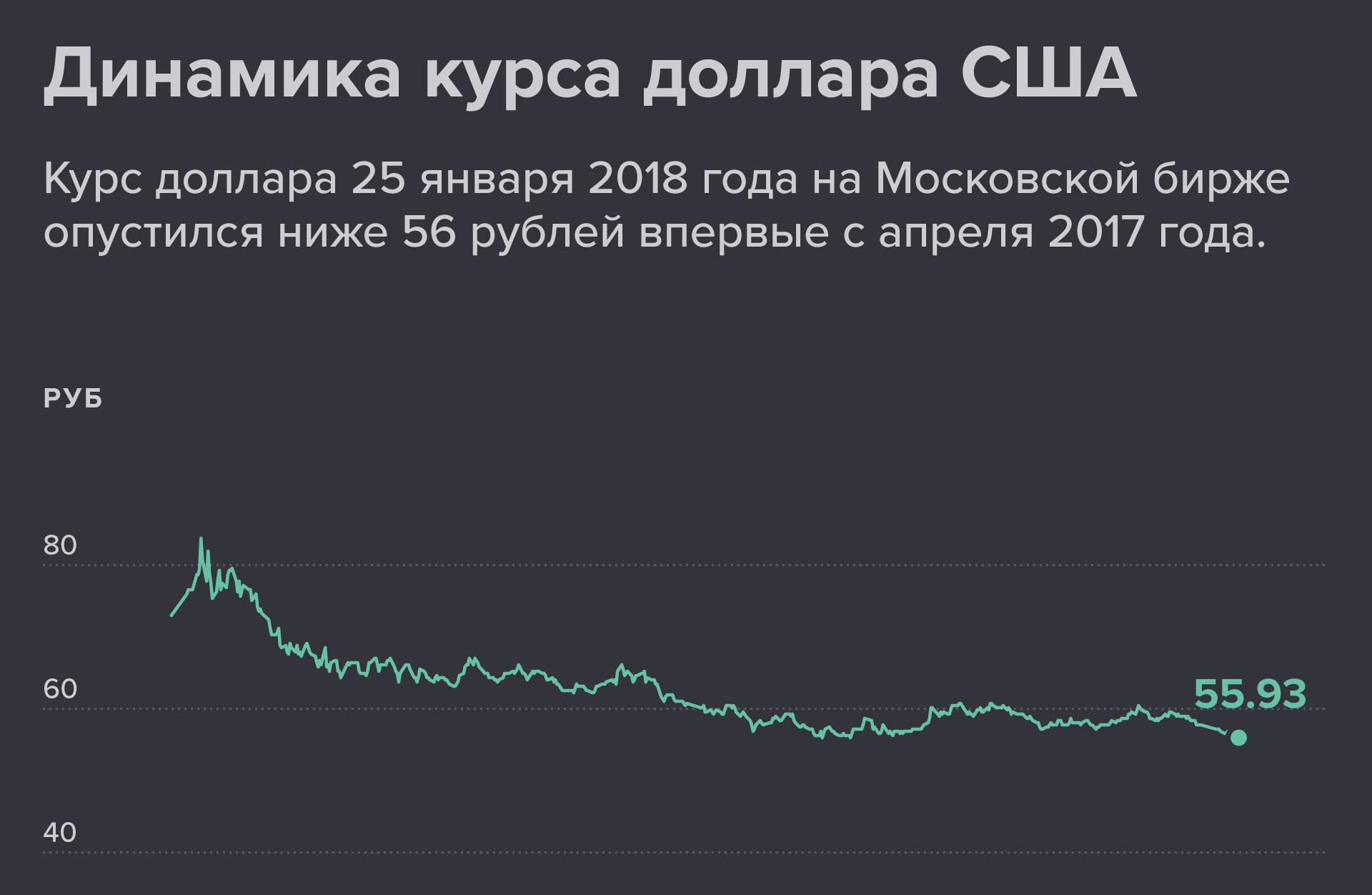 Динамика курса доллара США по отношению к российскому рублю