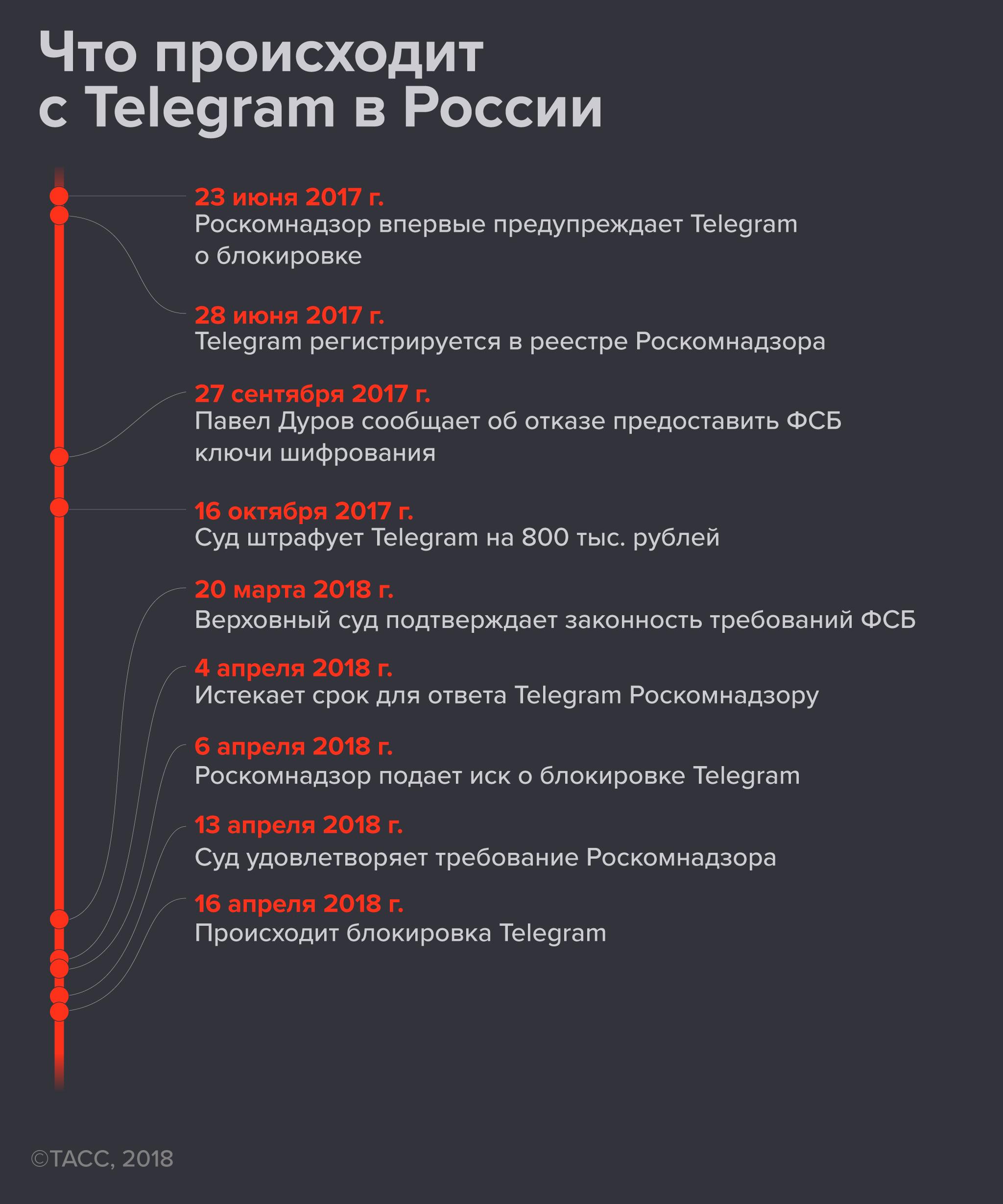 Что происходит с Telegram в России