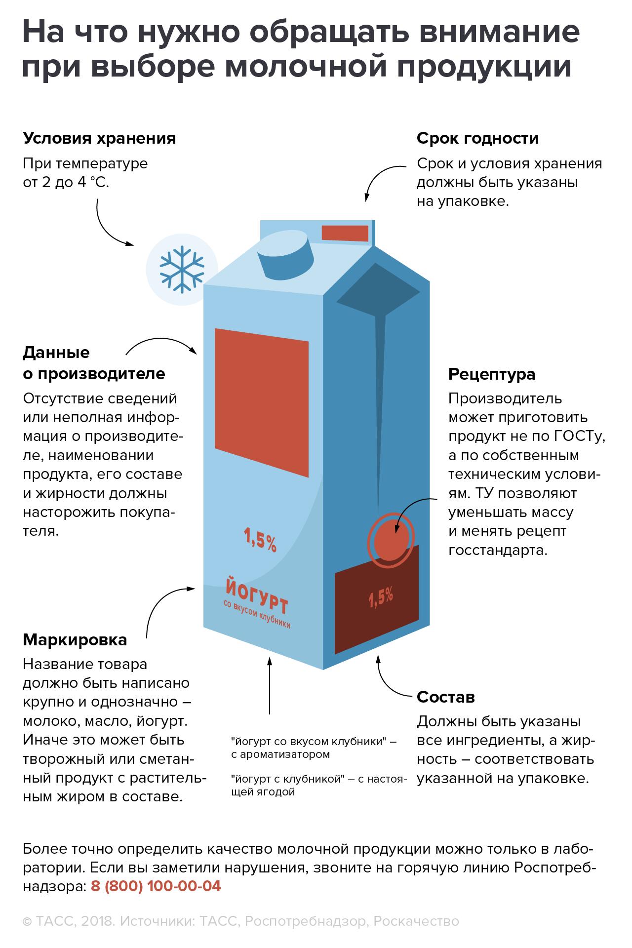 Как купить качественные молочные продукты