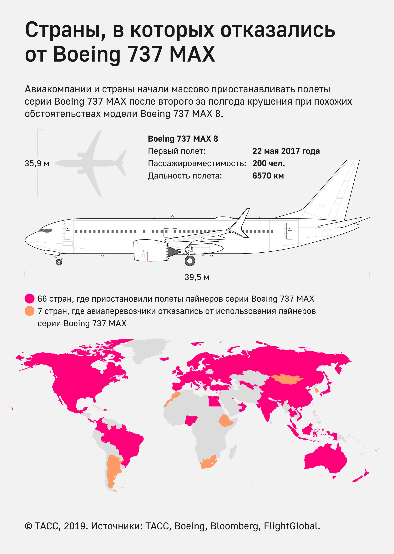 Страны, в которых отказались от Boeing 737 MAX