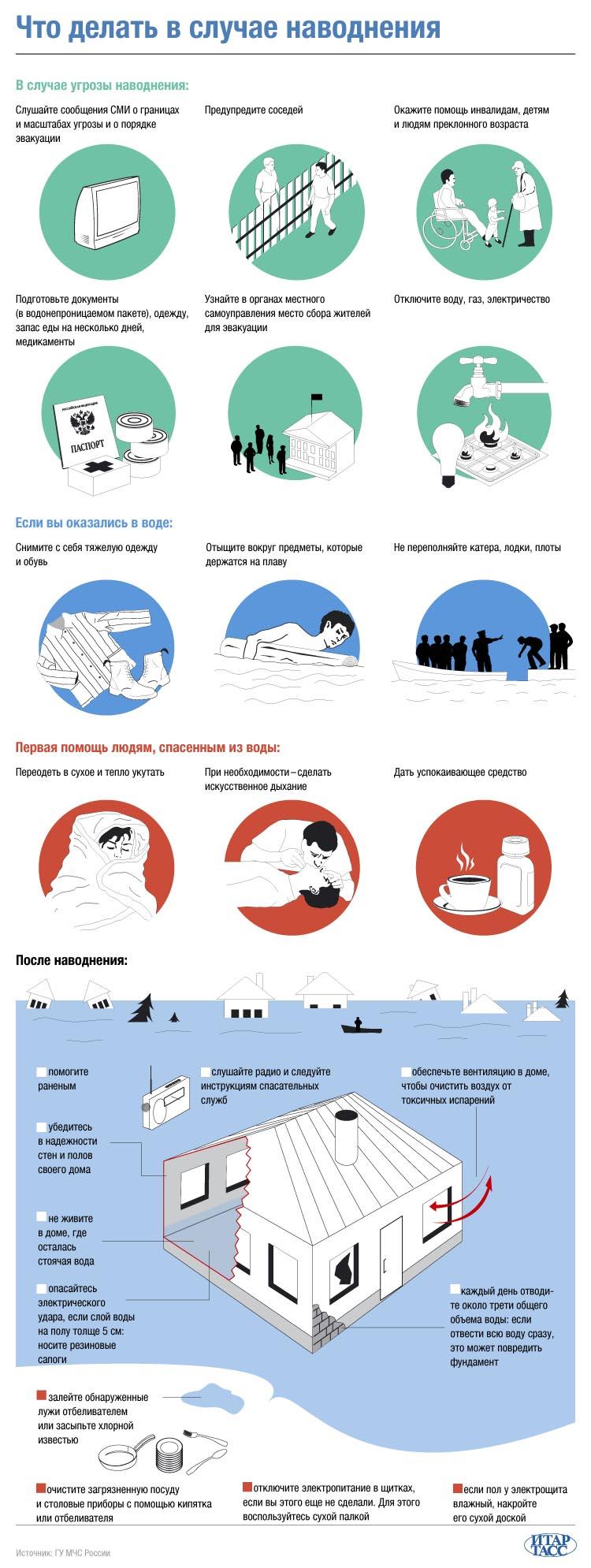 Что делать в случае наводнения