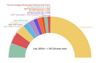 Рейтинг стивидоров по грузообороту в I квартале 2016 г.