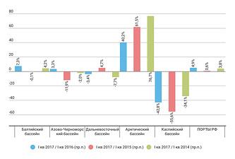Темпы роста перевалки морских портов РФ в I квартале 2017/16/15/14 гг.