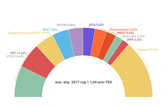 Рейтинг стивидоров по контейнерообороту в январе-апреле 2017 года