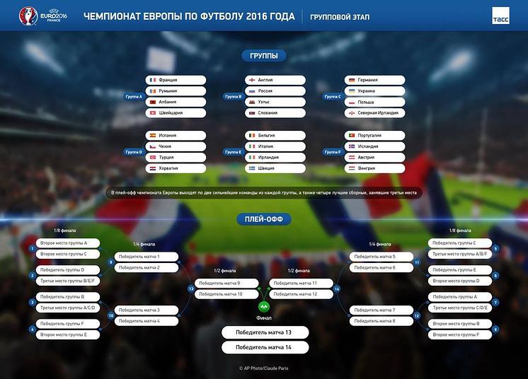 Состав групп на Евро-2016